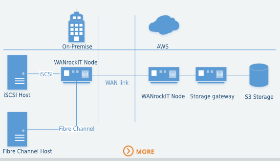 iSCSIi and Fibre Channel into the cloud