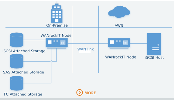 On-Prem storage presented as iSCSI to EC2