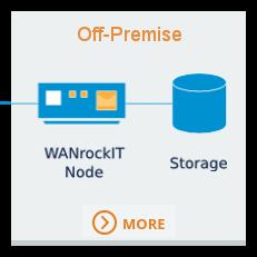 Basic-WANrockIT-Setup-3a1